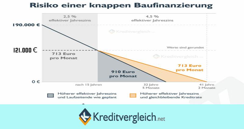 Grundlagenwissen Zur Optimalen Baufinanzierung