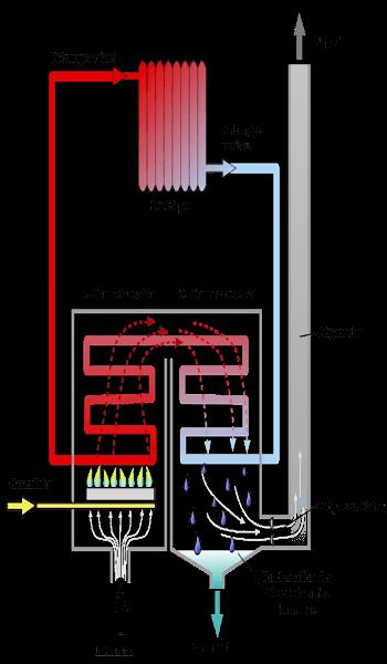 Gasbrennwertheizung